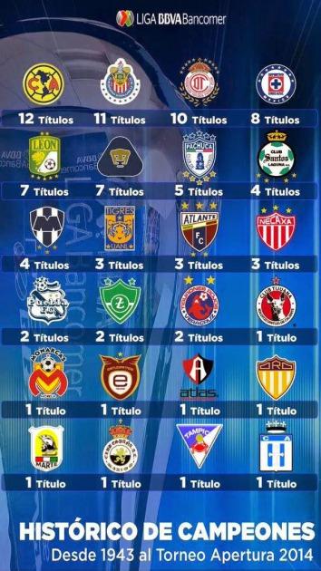 Historico de campeones futbol mexicano y los 4 grandes 2533a115ba269